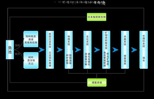 什么是锦鲤池过滤系统,鱼池循环系统怎么设计?
