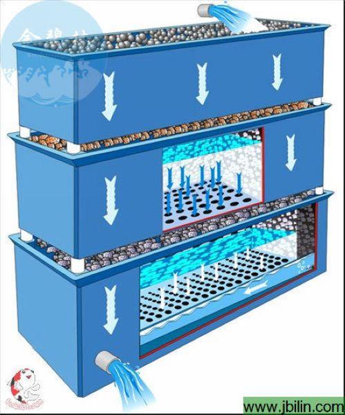 过滤器-鱼池滴流过滤箱-滴流箱/一体化过滤器-过滤器